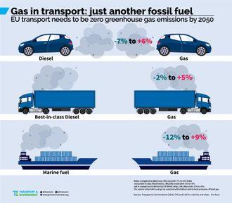 """Illustrasjonen viser totale klimagassutslipp fra transportsektoren, beregnet fra gassproduksjon, transport, lagring og til forbruk.  DNV GL og Sintef Ocean påpeker svakheter i """"bevisrekken"""" , men er enig i at metanslipp ødelegger for klimagevinsten ved laver CO2-utslipp. Helsemessig er LNG vesentlig bedre på grunn av lavere NOx, SOx og partikkelutslipp."""