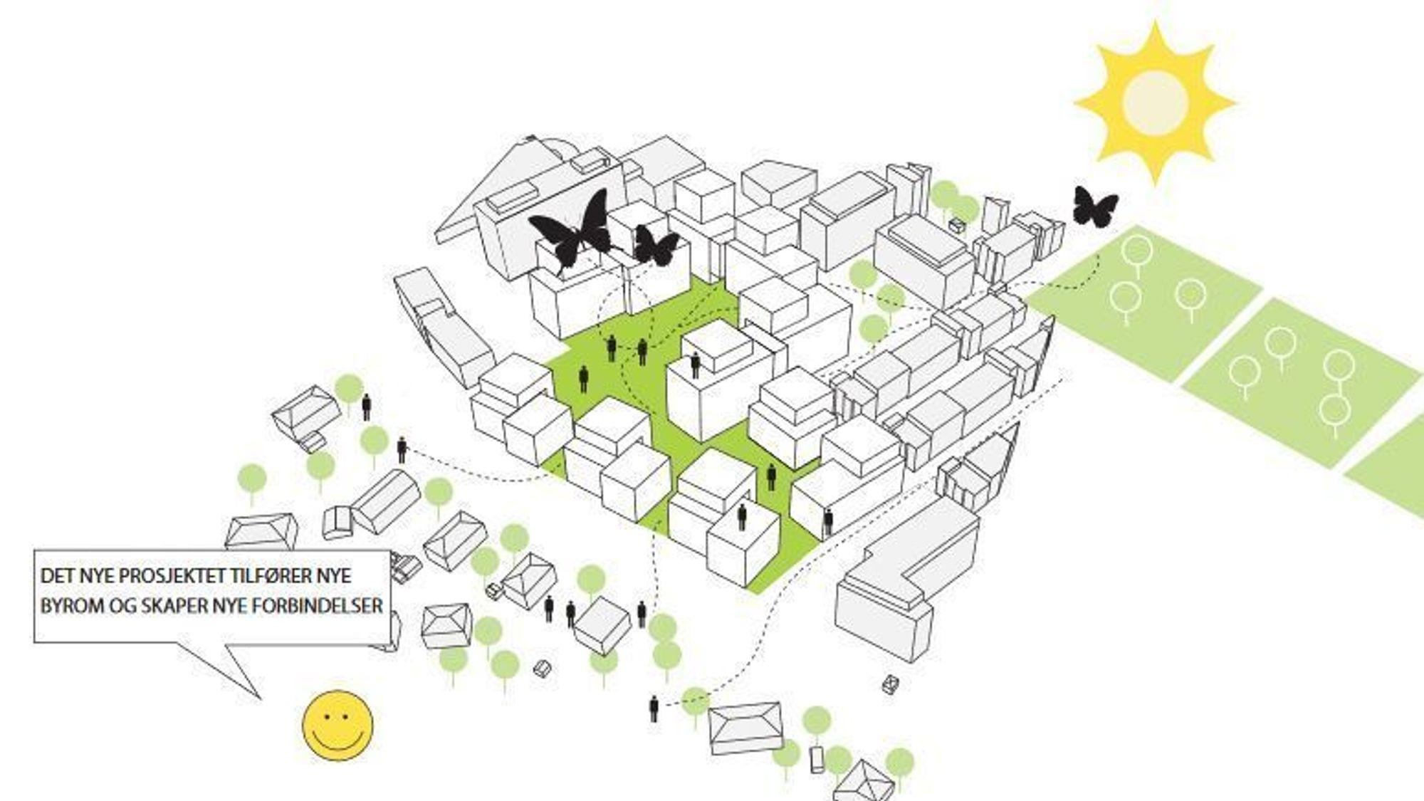 Illustrasjon fra Selvaag Byggs anmodning om oppstartsmøte for utbygging av Sinsenveien 45–49, sendt Plan- og bygningsetaten i Oslo i mai 2013. Saken er ennå ikke ferdig behandlet.