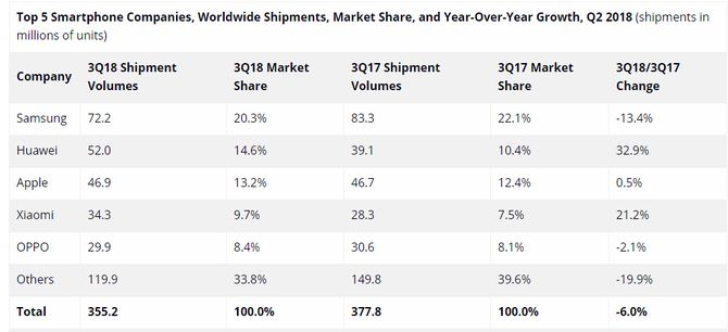 Det globale smartmobilmarkedet i tredje kvartal av 2018 ifølge IDC.