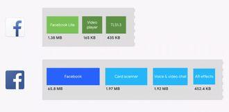 Facebook-appen for Android har allerede tatt i bruk dynamiske funksjonalitetsmoduler.