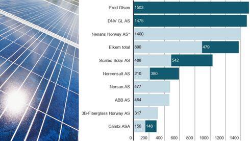 Fornybar energi begynner å bli milliardindustri. Disse 10 selskapene omsetter mest