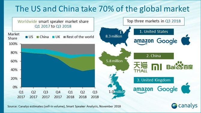 USA er det klart største markedet for smarthøyttalere, men Kina har kommet svært sterkt det siste året.