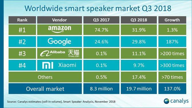 Markedet for smarthøyttalere i tredje kvartal av 2018.