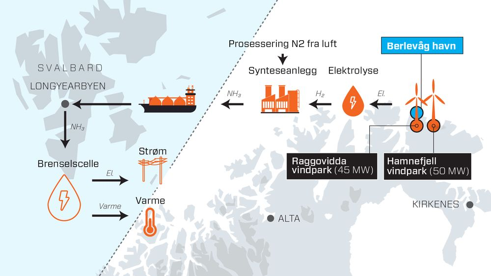 Statkraft og Sintef Industri ser for seg å bruke overskuddsvindkraft i Finnmark til å produsere hydrogen og deretter ammoniakk som kan fraktes til Svalbard. Der ser de for seg at en brenselscelle skal produsere både strøm (50-55 prosent) og varme (40-45 prosent). Dersom forholdene tilsier det, kan også bruk av stempelmotor eller gassturbiner være aktuelt. – Det skjer mye på cracking av ammoniakk, så vi kan trolig benytte PEM brenselscelle i kraftverket også for ammoniakken i 2025, sier Geir M. Brekke i Statkraft.