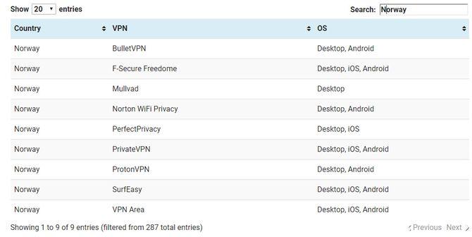 For de fleste i Norge er det nok mest aktuelt å bruke VPN til Netflix i utlandet. Men norsk Netflix i utlandet er heller ikke å forakte. Det støttes av disse VPN-tjenestene.