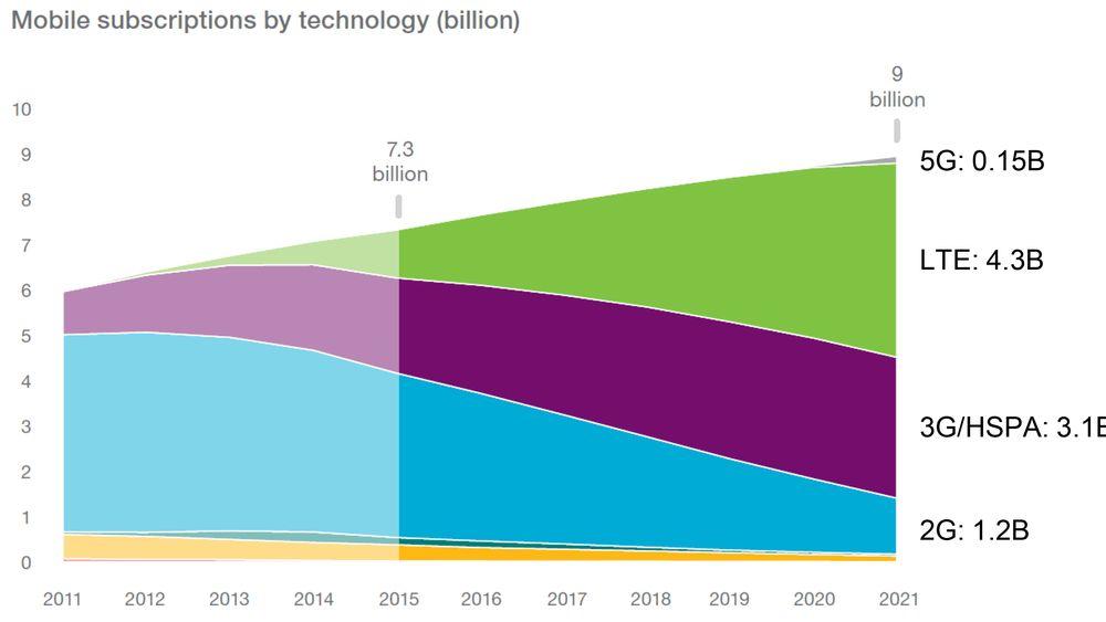 Sakte men sikkert: På verdensbasis er vi fortsatt inne i en voldsom vekst i 4G, og selv 3G holder seg. Slik er det ikke i Norge, hvor 3G er i ferd med å legges ned. 5G vil gjøre seg gjeldene så vidt fra 2020/21.