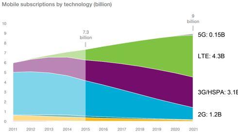 5G vil by på en enorm datahastighet