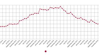 Nå er arbeidsledigheten for ingeniører like lav som for fire år siden