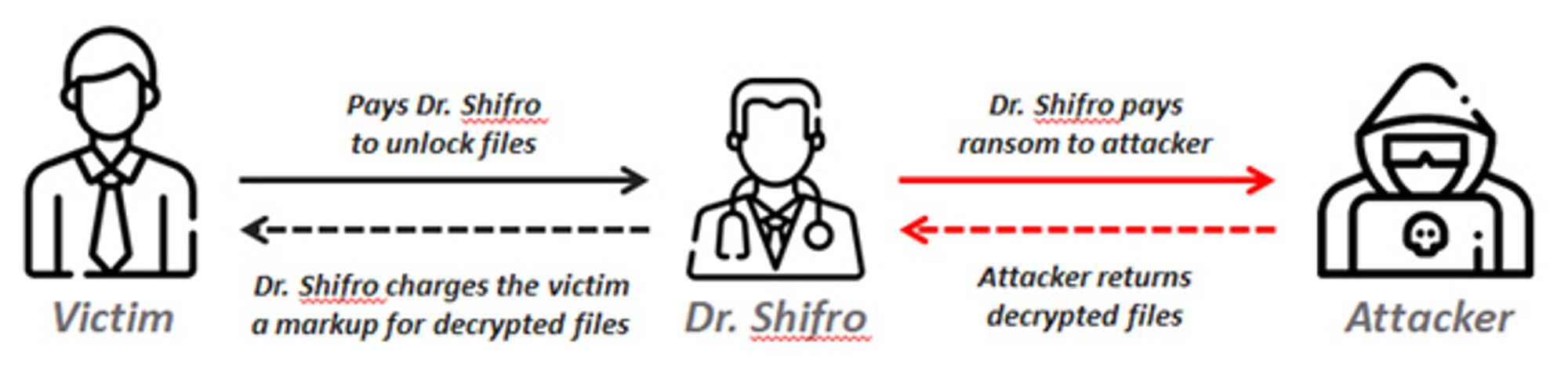Ofrene slipper kanskje unna med et lavere beløp, men finansierer fortsatt til organisert kriminalitet ved å benytte tjenester som Dr.Shifro.