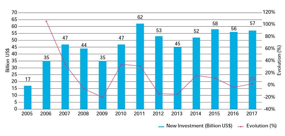 Investeringer i USA: På tross av en president som vil legge til rette for olje og kull, økte investeringene i ren energiforsyning i fjor til 57 milliarder dollar.