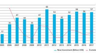 Rapport: Slik endrer ny teknologi verdens energimarkeder
