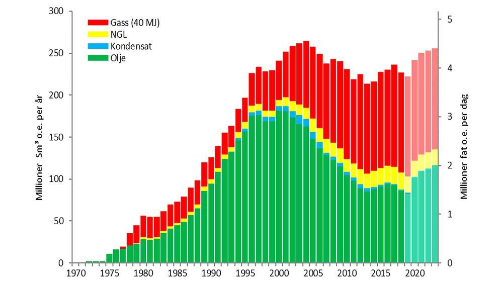 2023 er ventet å bli et toppår for norsk petroleumsproduksjon, med nesten like høy produksjon som i rekordåret 2004. Johan Sverdrup-feltet er mye av årsaken.
