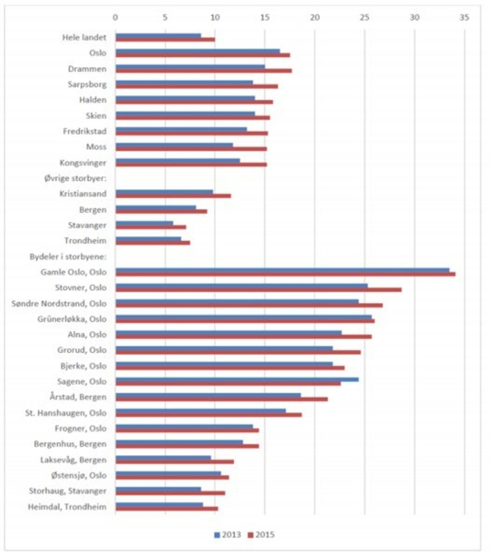Andel barn i hushold med vedvarende lavinntekt i 2013 og 2015. Oversikten viser hele landet, byene med høyest andel, øvrige store byer og bydelene med høyest andel i de store byene.