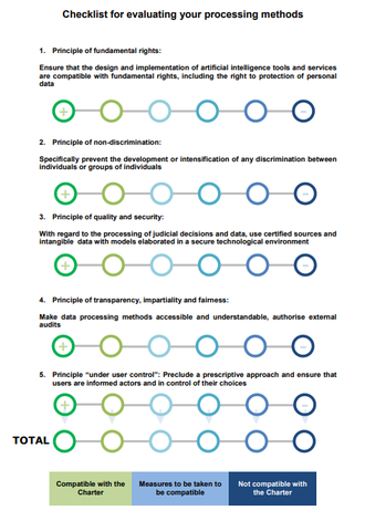 """Skjema med tittel """"checklist for evaluating your processing methods""""."""