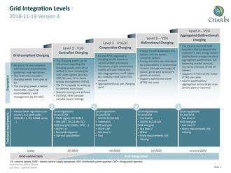 CharINs V2G-mål mot 2025.