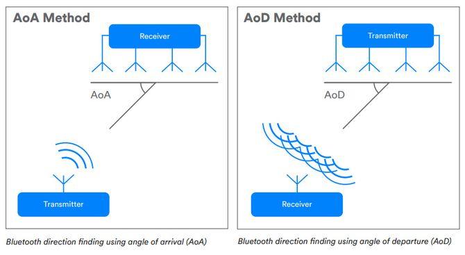 Diagram over de to metodene for radiopeiling som kan brukes med Bluetooth 5.1.