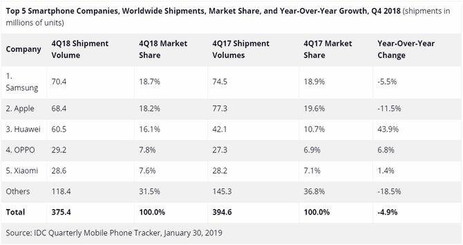 IDC-tallene for smartmobilleveransene og markedsandelene i fjerde kvartal av 2017 og 2018.