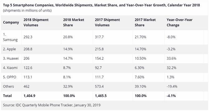 IDC-tallene for smartmobilleveransene og markedsandelene i hele 2017 og 2018.