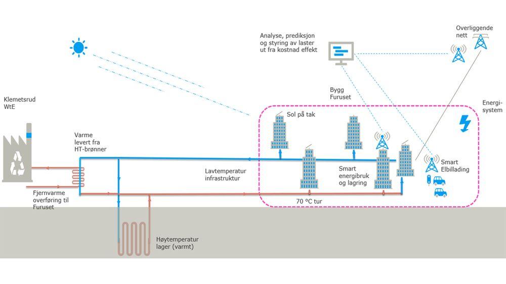 På Furuset i Oslo skal de nå bygge et sesonglager for varme, basert på overskuddsvarme fra fjernvarmeanlegget. Et mikroenergisystem skal binde varmelageret og sluttbrukerne av lavtemperaturnettet sammen.
