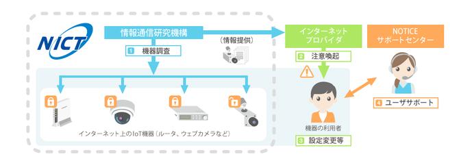 Japansk infografikk som enkelt beskriver IoT-prosjektet som NICT skal gjennomføre i forkant av OL i Tokyo 2020.