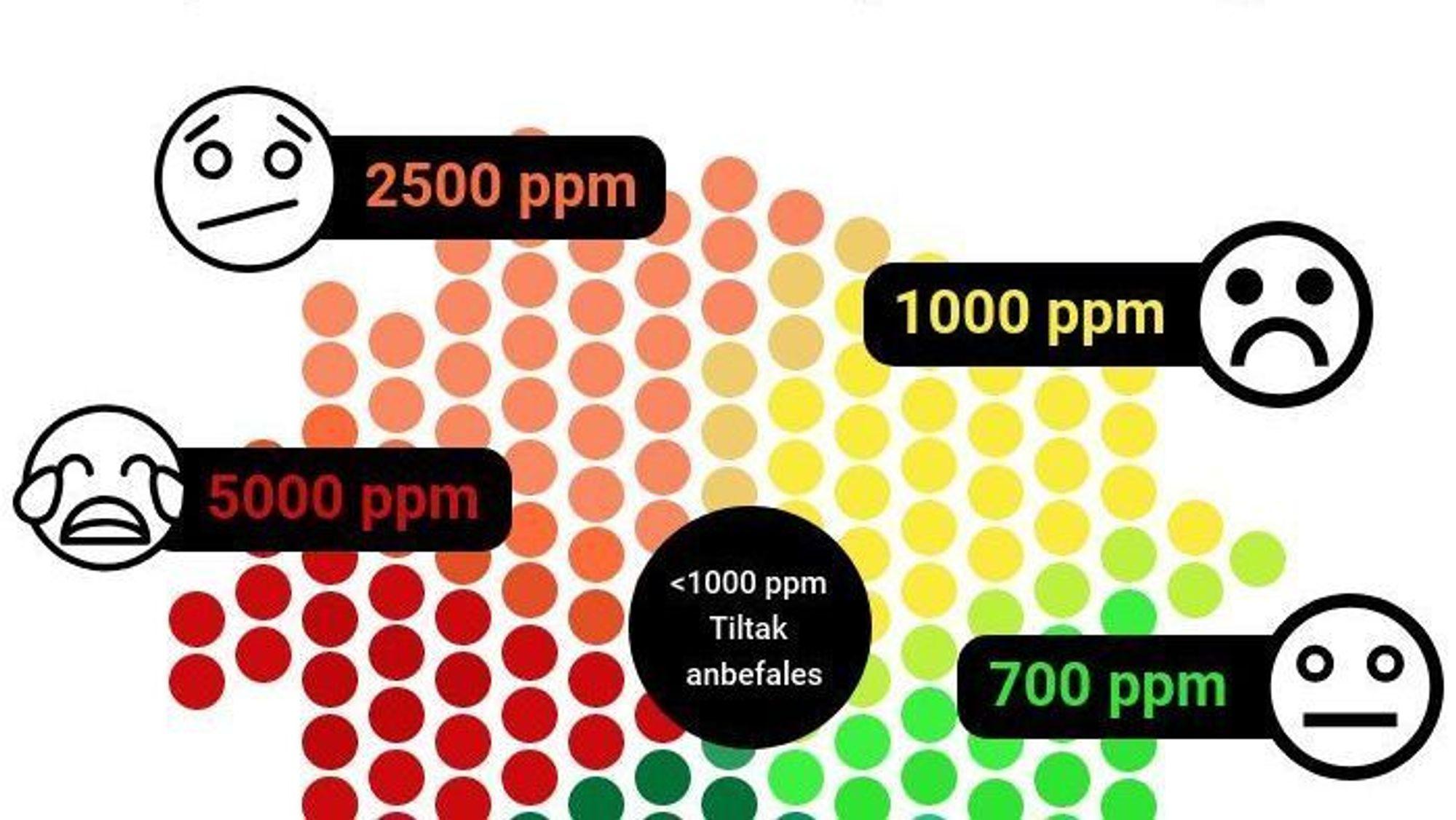 Når CO2-nivået overstiger 1000 ppm i rommet, kan det gå utover konsentrasjon og humør og gi hodepine.