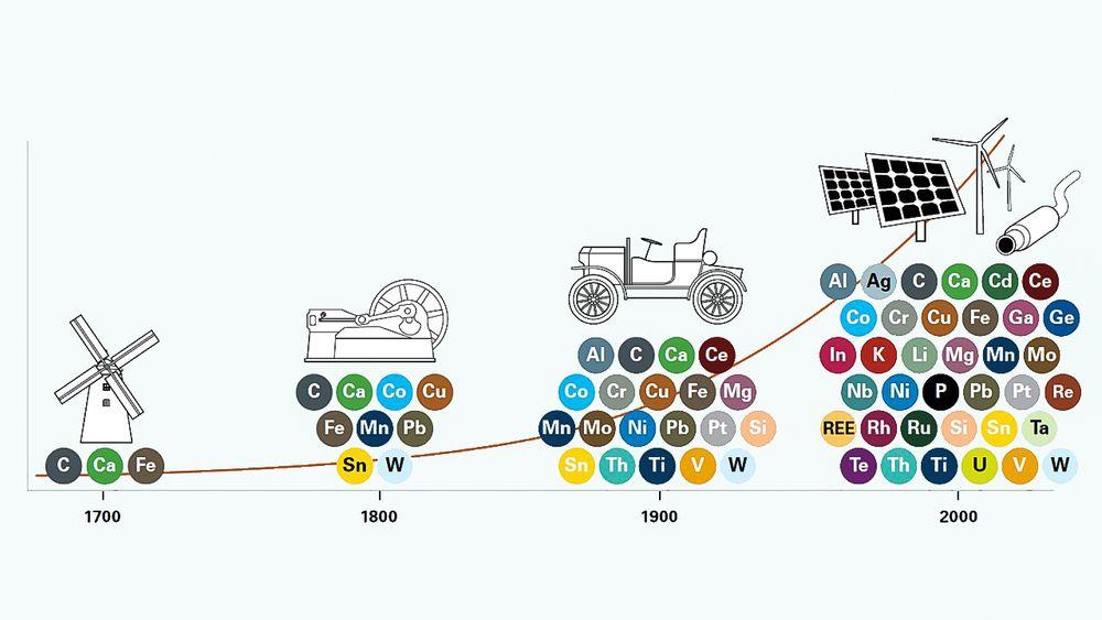 For hvert århundre bruker vi mye mer råvarer og nye grunnstoffer tilpasset de nye teknologiene. Europa er avhengig av å importere mange av disse grunnstoffene.