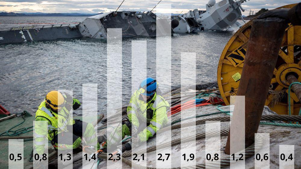 Søylene viser gjennomsnittlig antall værvinduer på seks dager eller mer i månedene januar til desember de siste 15 årene. Bergingsmannskapene er avhengig av minst seks dager med godt vær for å kunne gjennomføre hevingen av KNM Helge Ingstad.