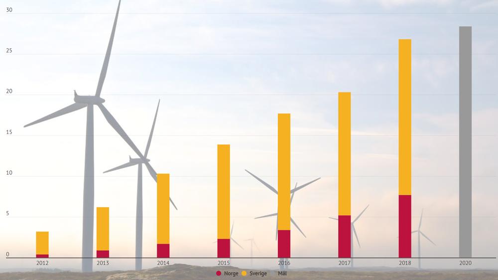 Godkjente anlegg med elsertifikater i Norge og Sverige, målt i TWh. Ifølge NVE er man allerede i ferd med å innfri målet om 28,4 TWh ny fornybar energi i 2020. Se også graf med eksakte verdier i bunnen av artikkelen.