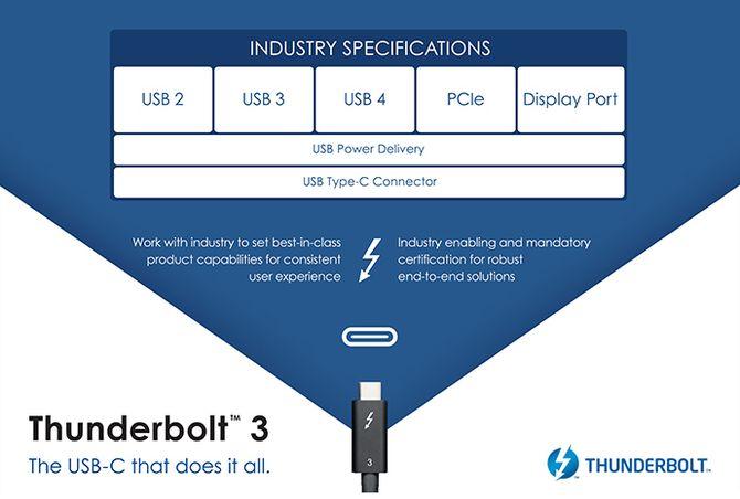 Illustrasjonen viser at USB Type-C forener både USB, PCIe, Display Port og Thunderbolt i samme plugg.
