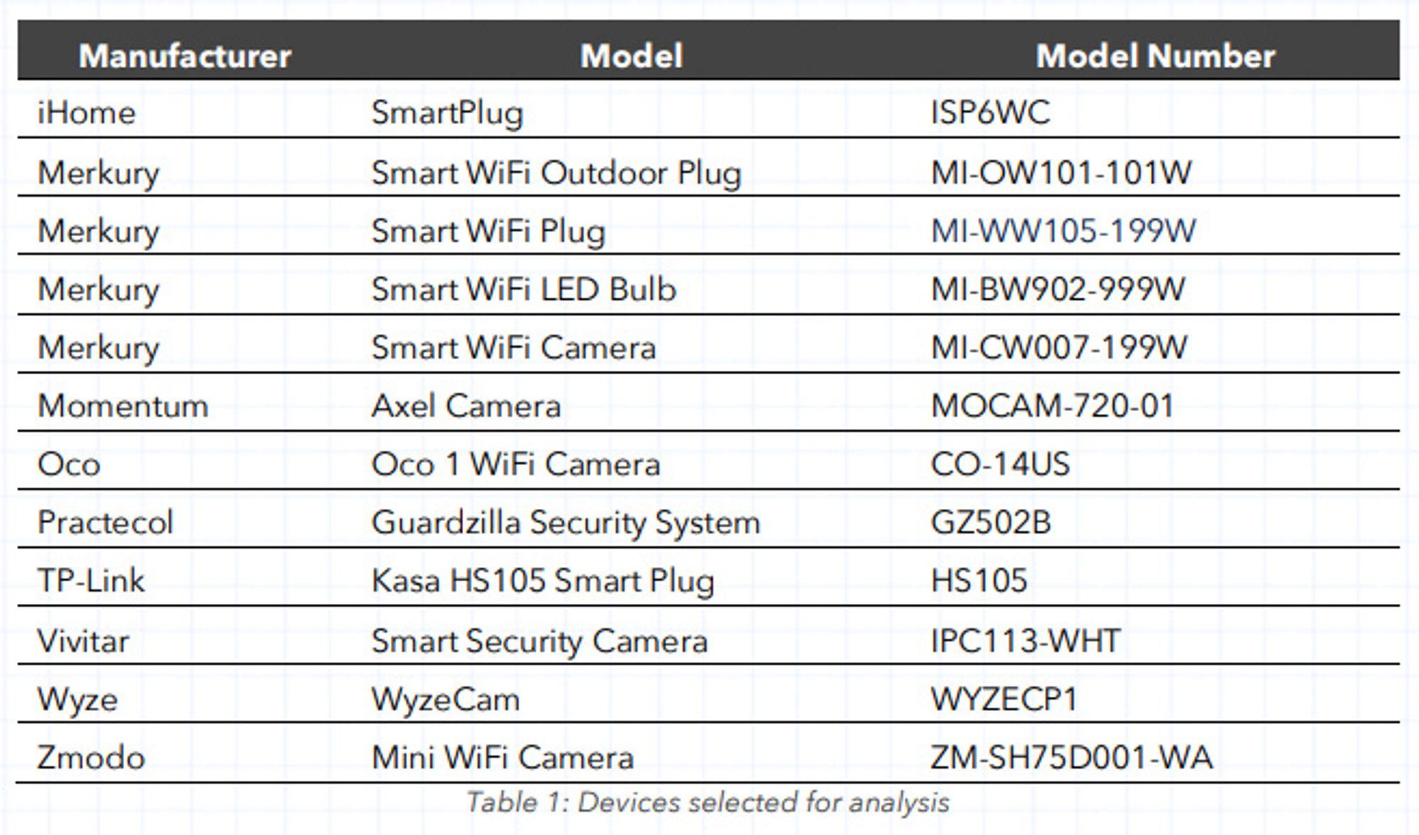 Tabell over IoT-enhetene som er omtalt i rapporten fra Dark Cubed .