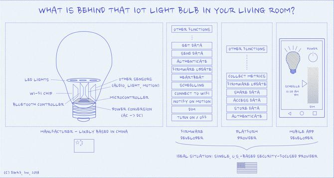 Skisse over alle komponentene som er involvert i kontrollen av en smartlyspære.