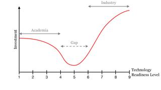 Gapet mellom akademia og næringsliv er «dødens dal» for nyteknologi
