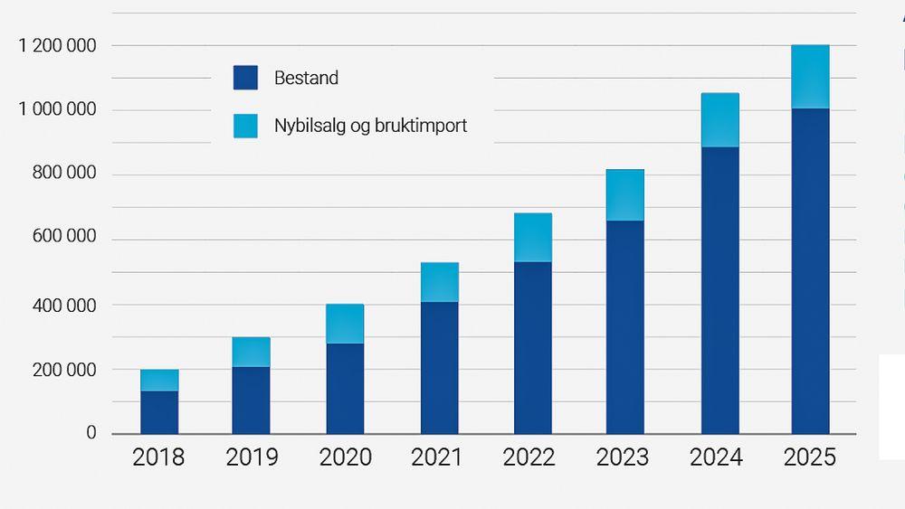 Estimert antall solgte og bruktimporterte, og bestand av, elektriske vare- og personbiler fram mot 2025.