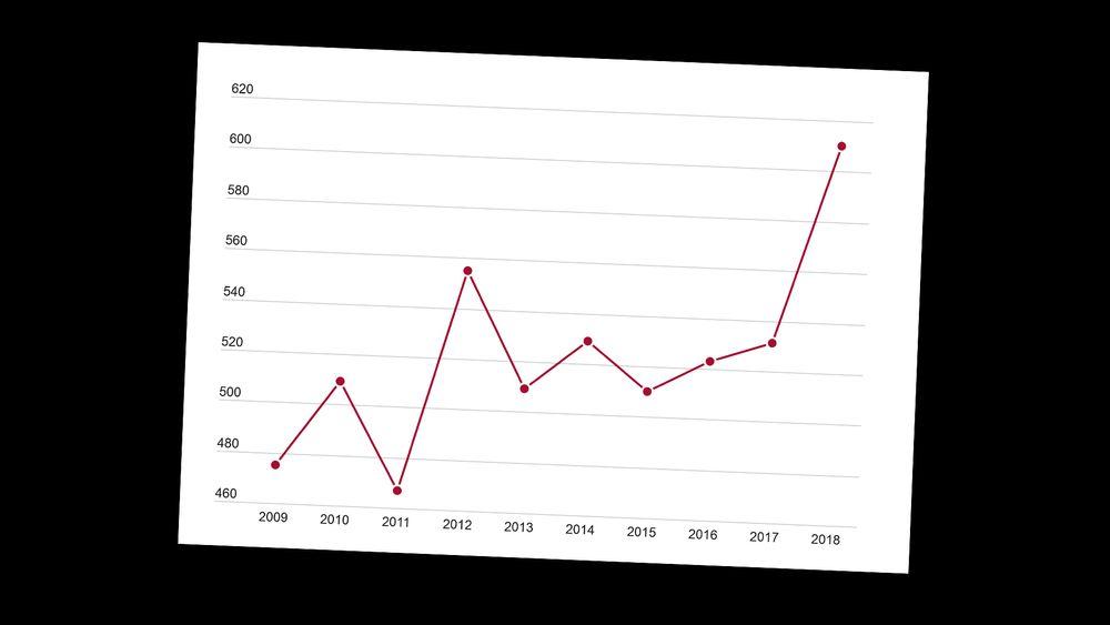 I fjor ble det levert det største antallet europeiske patentsøknader fra Norge på ti år. Figuren viser antallet søknader fra Norge.