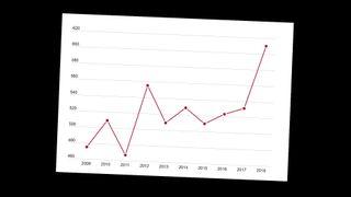 Antall patentsøknader fra Norge økte med 15 prosent