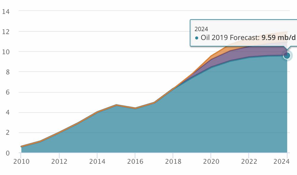 Prognosene fra IEA viser at USA vil produsere 9,6 millioner fat skiferolje per dag i 2024. Produksjonen har eksplodert siden 2010.