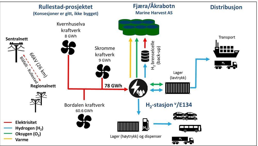 Hydrogenproduksjon kan bli lønnsomt under gitte forutsetninger.