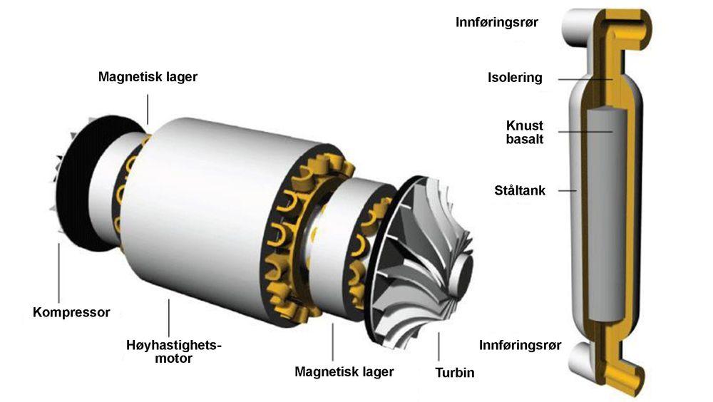 De sentrale enhetene i Stiesdals Gridscale Battery energilager er dels en integrert turbinmotor-kompressor-enhet (t v) og de isolerte ståltankene som inneholder stein.