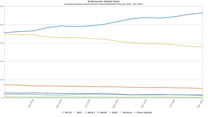 Utviklingen i markedsandelen til PC-operativsystemer siden januar 2018 ifølge NetApplications.