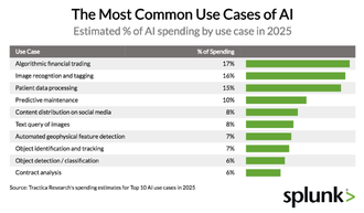 The Most Common Use Cases of AI