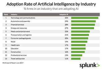 Adoption Rate of Artificial Intelligence by Industry