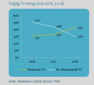 Daglig TV-seing 2016-2018 3-11 år