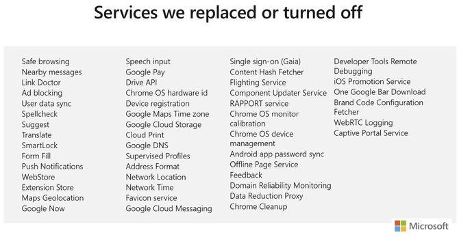 Liste over tjenester i Chromium eller Chrome som Microsoft har skrudd av eller erstattet i den kommende, Chromium-baserte Microsoft Edge-nettleseren.