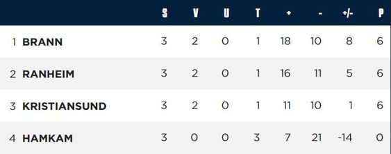 Tabellen i gruppe A etter første runde