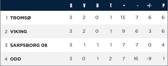 Tabellen i Gruppe B etter første runde