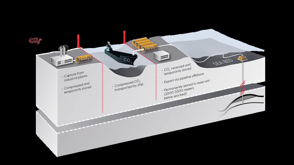 Slik blir prosessen i fullskalaprosjektet for CO2-fangst, -transport og -lagring. Equinor, Shell og Total jobber med å utvikle et lager i Nordsjøen, og OED foreslår nå at Statens skal støtte boringen av den første brønnen.