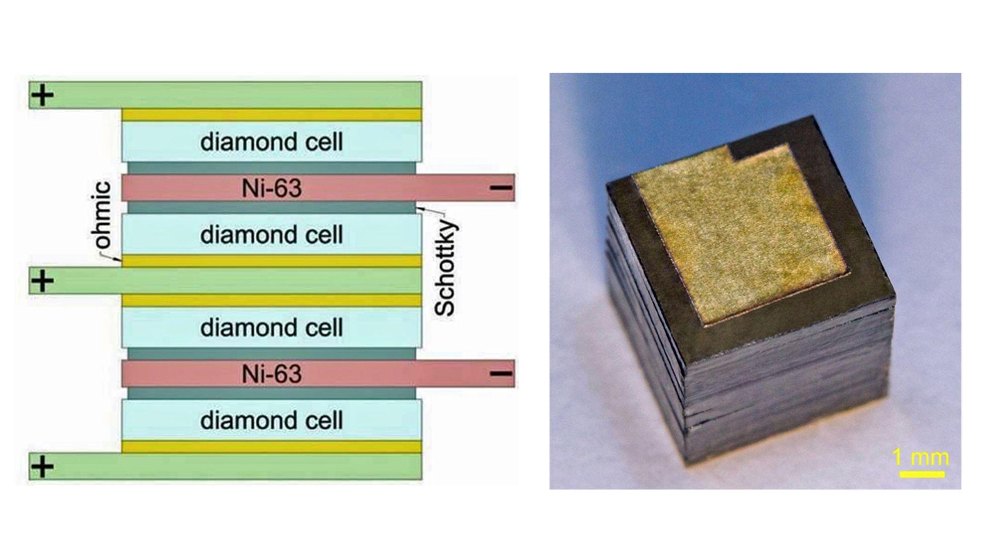 Skjematisk illustrasjon av atombatteriet. Tynn nikkelfolie er lagt mellom diamantdioder som sørger for at strømmen bare går i en retning.