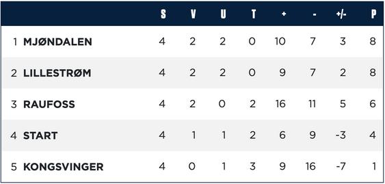 Tabellen for gruppe D i Eserien