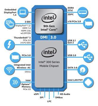 Grafikk som viser egenskapene til 9. generasjon Intel Core-prosessor og det tilhørende Intel 300-brikkesettet.