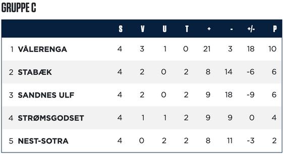 Tabellen for gruppe C i Eserien før andre runde i Eserien